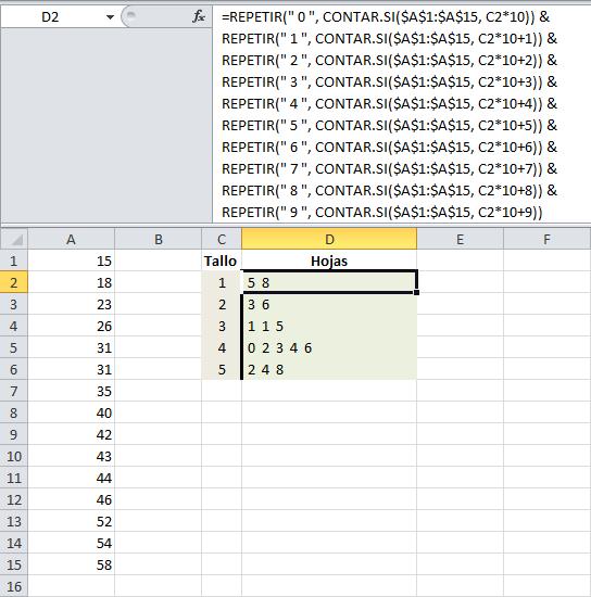Estadística en Excel: Diagrama de tallo y hojas
