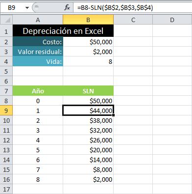 Calcular la depreciación en Excel