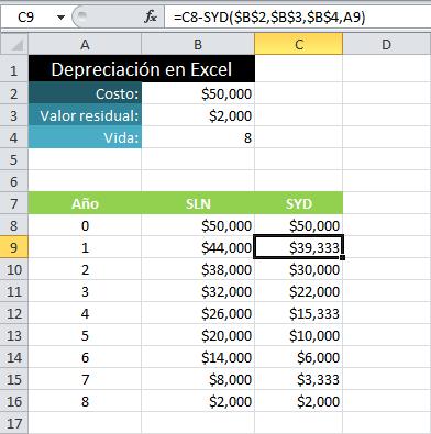 Calcular depreciaciones contables con Excel