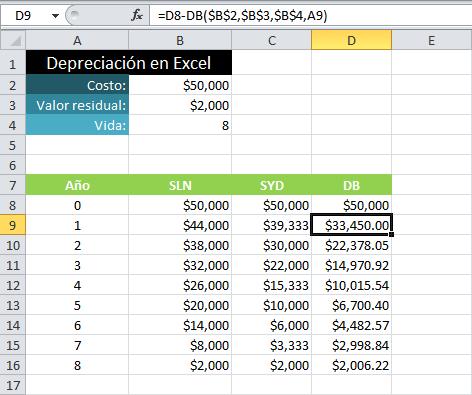 Fórmulas para calcular depreciación en Excel