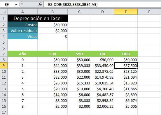 Métodos para calcular la depreciación en Excel