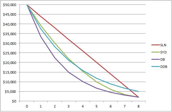 Funciones de Excel utilizadas para calcular la depreciación