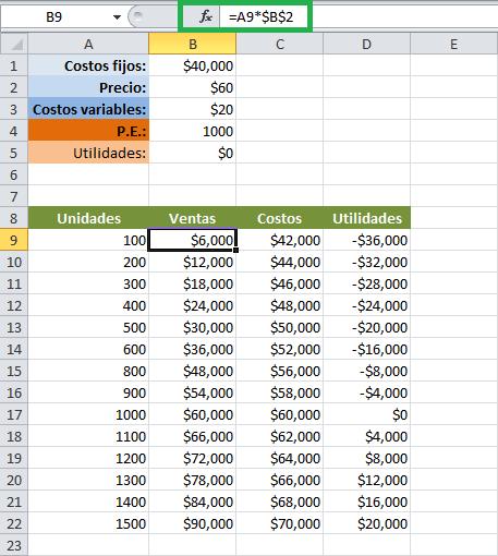 Ejercicio para calcular el punto de equilibrio en Excel