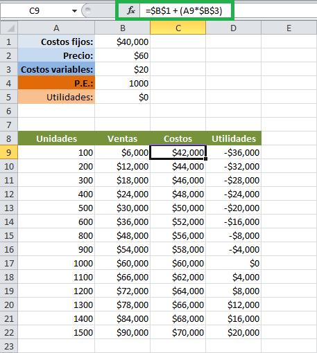Planilla para el cálculo del punto de equilibrio en Excel