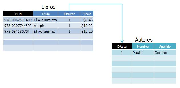 Ejemplo de una base de datos en Excel