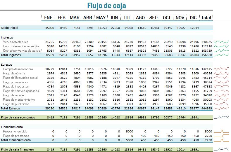 Flujo de caja en Excel - Excel Total