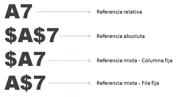 Referencias mixtas en Excel