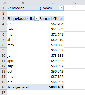 Agrupar o desagrupar meses en una tabla dinámica en Excel