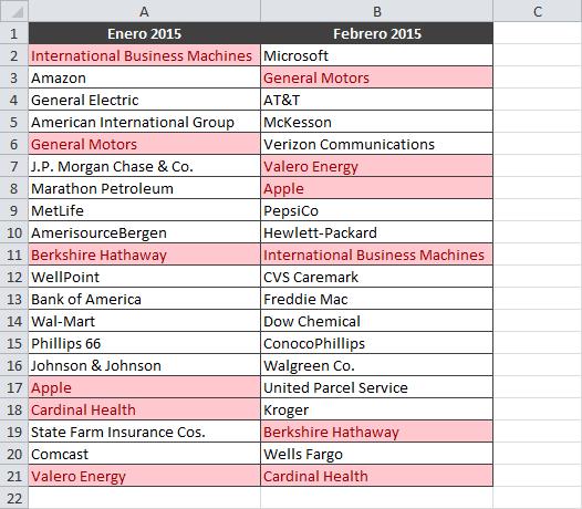 Comparar datos de dos columnas para encontrar duplicados en Excel