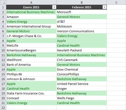 Ubicar datos iguales en dos columnas de una hoja de Excel
